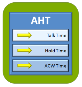Want to Reduce AHT? Focus on the Metrics Inside   Wise